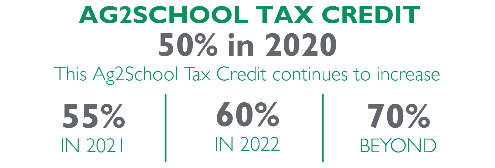 Ag2School Tax Credit Breakdown Chart