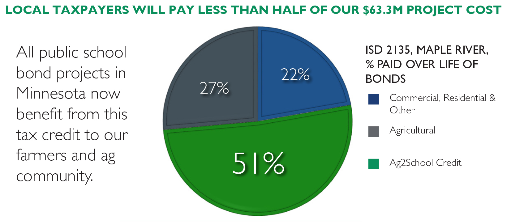 Ag2School Tax Credit Pie Graph